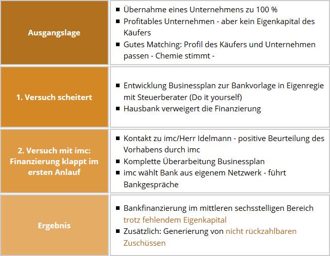 Von der Bankabsage zur Bankzusage