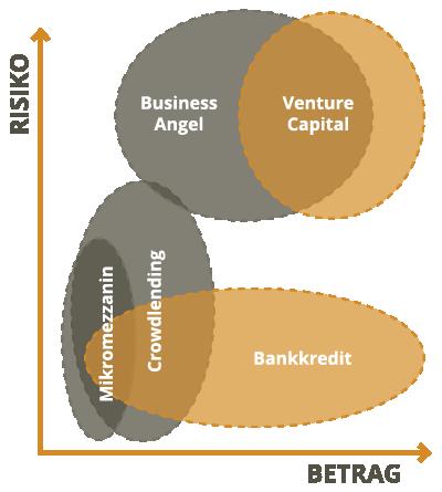 Finanzierung Investoren